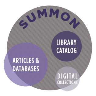 Diagram showing the content Summon indexes, including our library catalog, most of our article databases, digital collections.