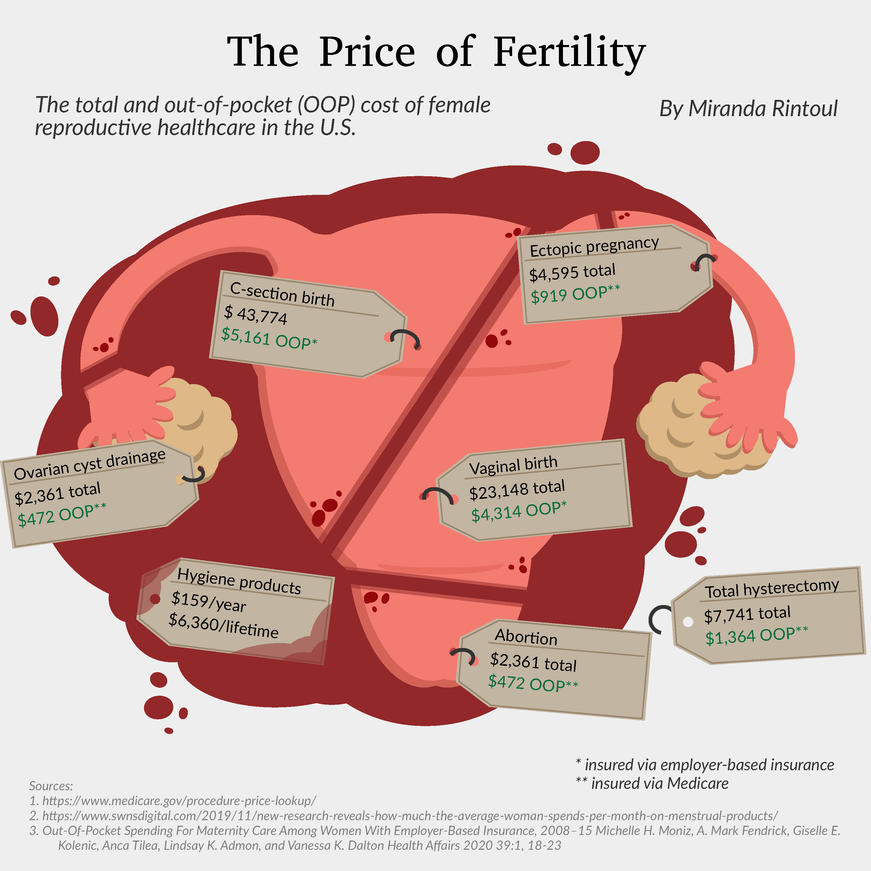 The Price of Fertility visualization
